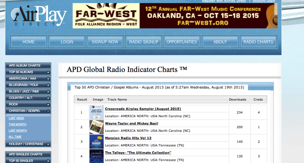 Aug APD radio charts